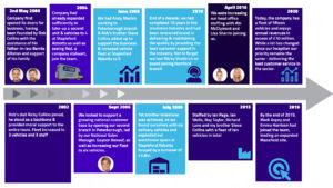 H&V Insulation timeline